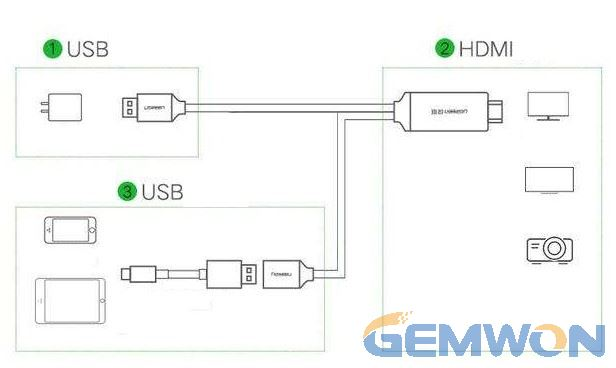 connect s9 to tv usb